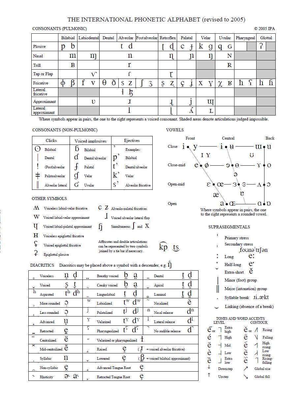 engelsk alfabet med lydskrift